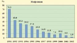 Польская инфляция 1991-2002