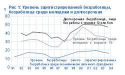 Уровень безработицы в Польше