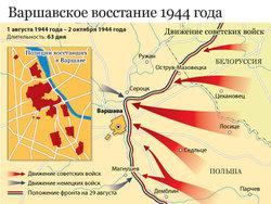 Варшавское восстание 1944 года
